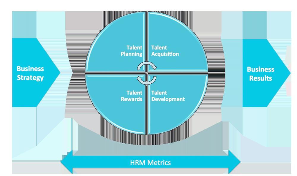 HRM Metrics